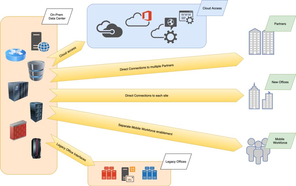 Modell von Austausch der Informationen mit Partnern und intern in der Organization